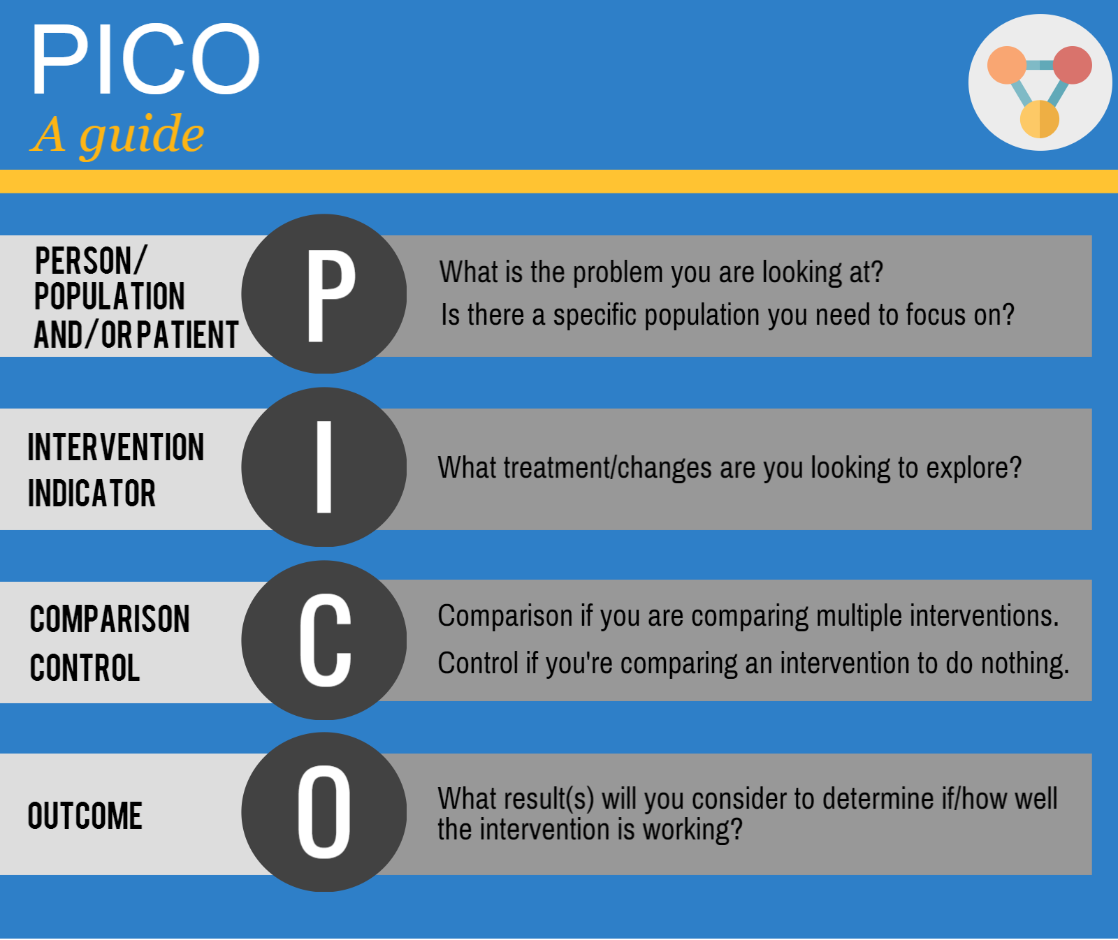 PICO Guide