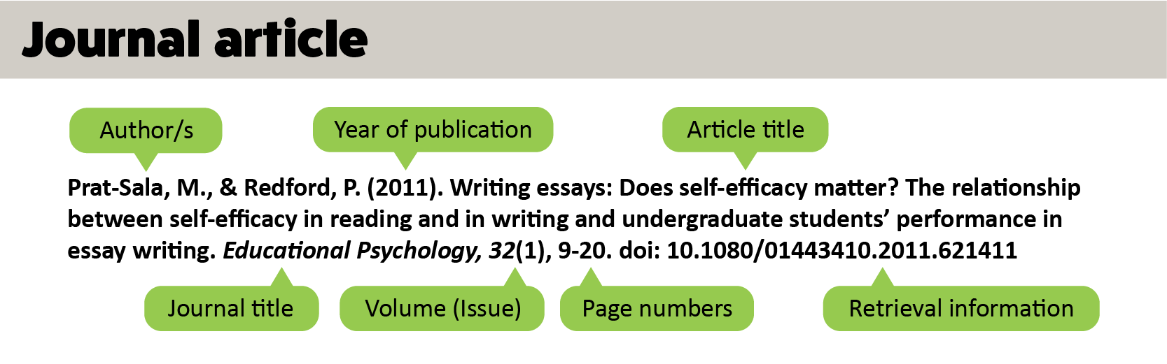 Journal article citations should have the following structure: Author/s. Year of publication in parentheses. Article title. Journal title in italics. Volume. Issue in parentheses. Page numbers. Retrieval information.