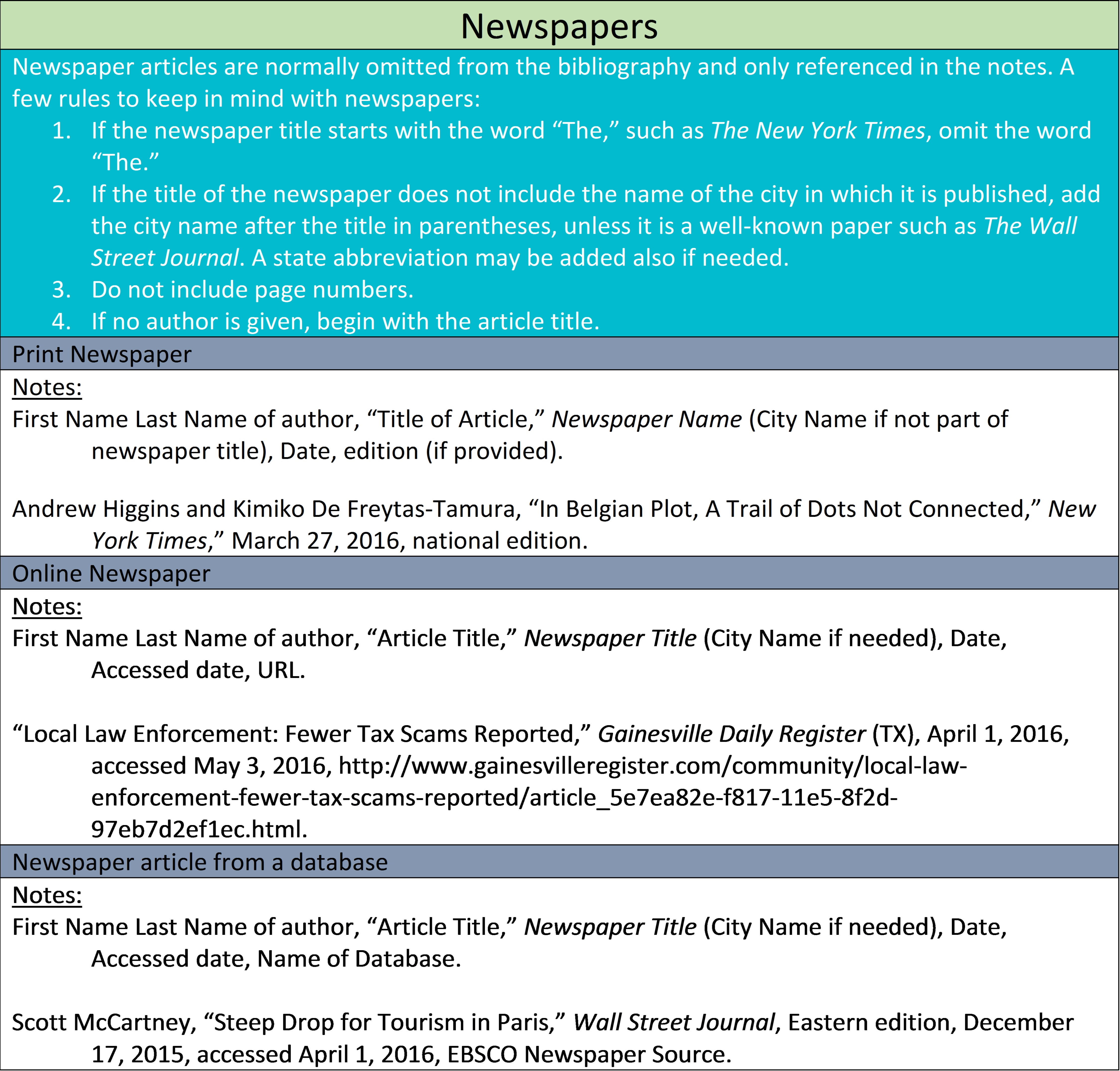 newpaper1 Online Mla Format Example on for video, internal citation, outline template, resource page, poem essay, for websites, paper parts, table contents, introduction essay, cited source list,