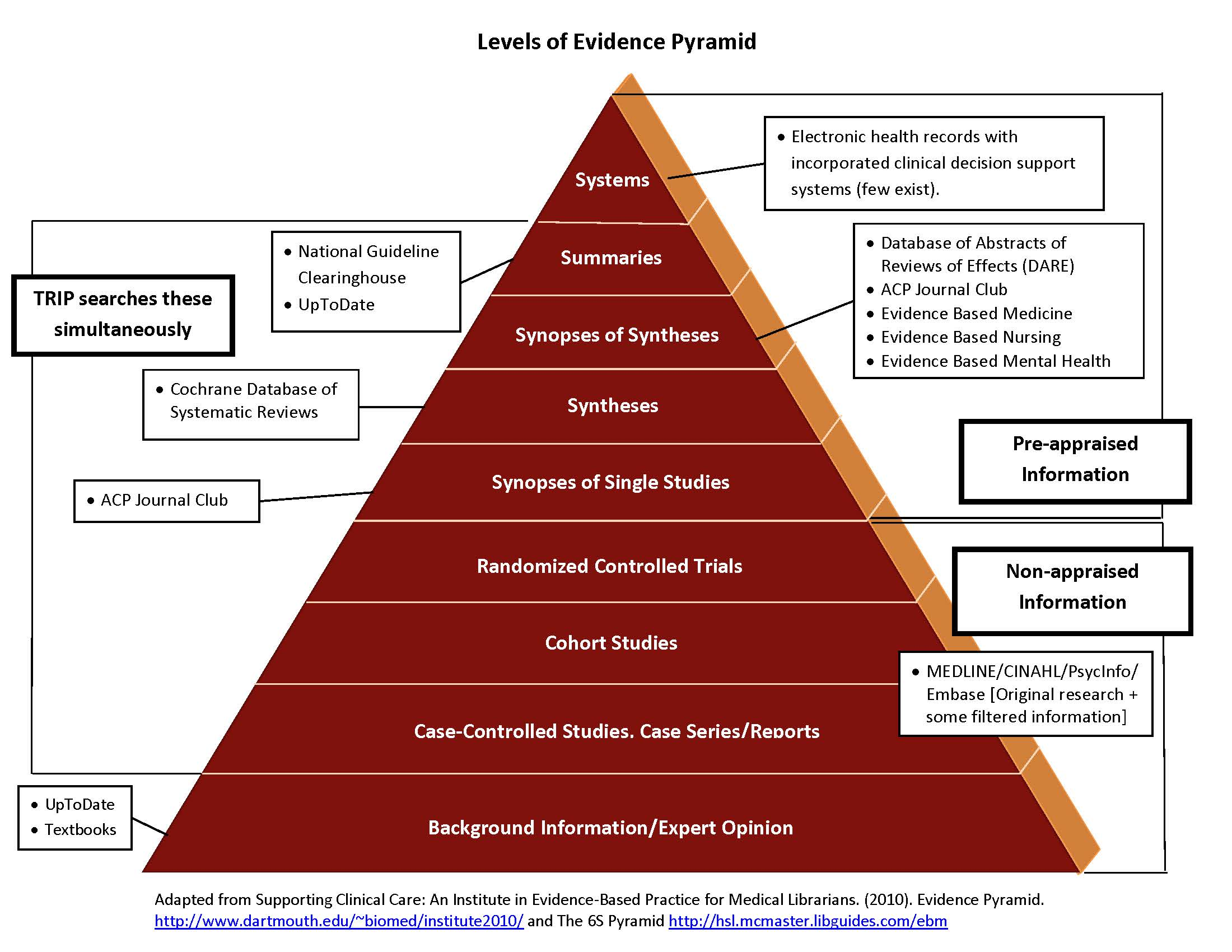 EBM Pyramid with Mapped Databases