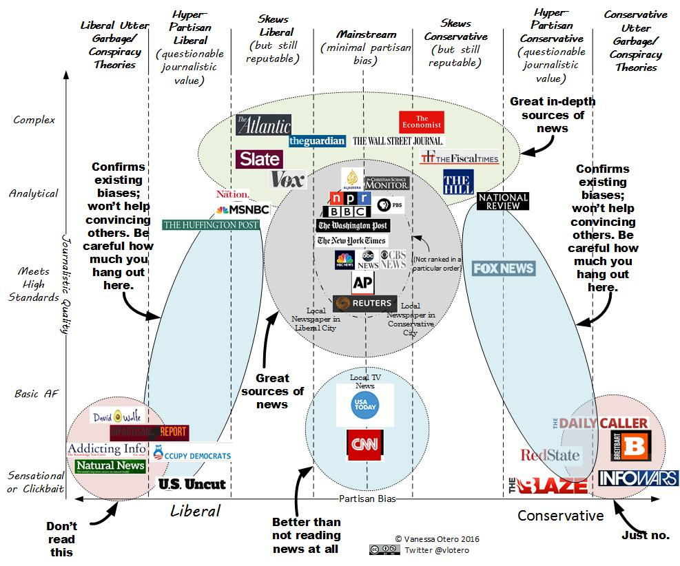 Bias of news infographic by Vanessa Blevins