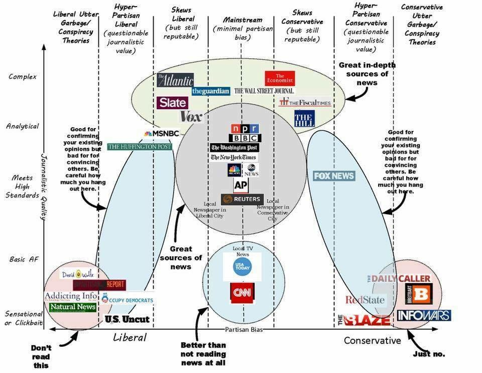 Infographic showing where publications fall on the political spectrum