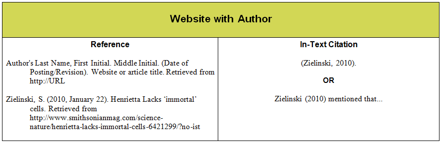 APA Website Citation