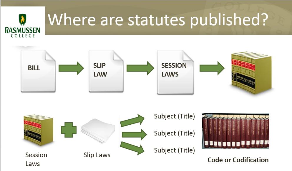 Bluebook Legal Citation