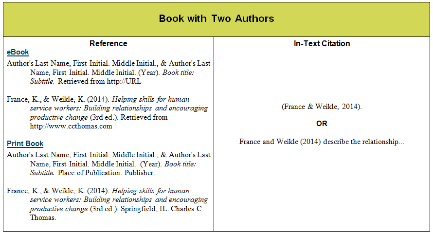 Citing references within a research paper