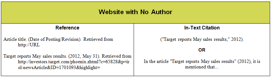 Apa citation for website in essay