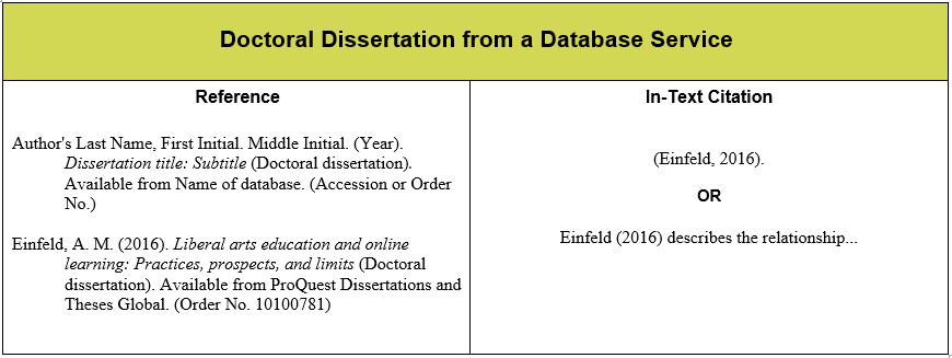 How to reference a dissertation apa
