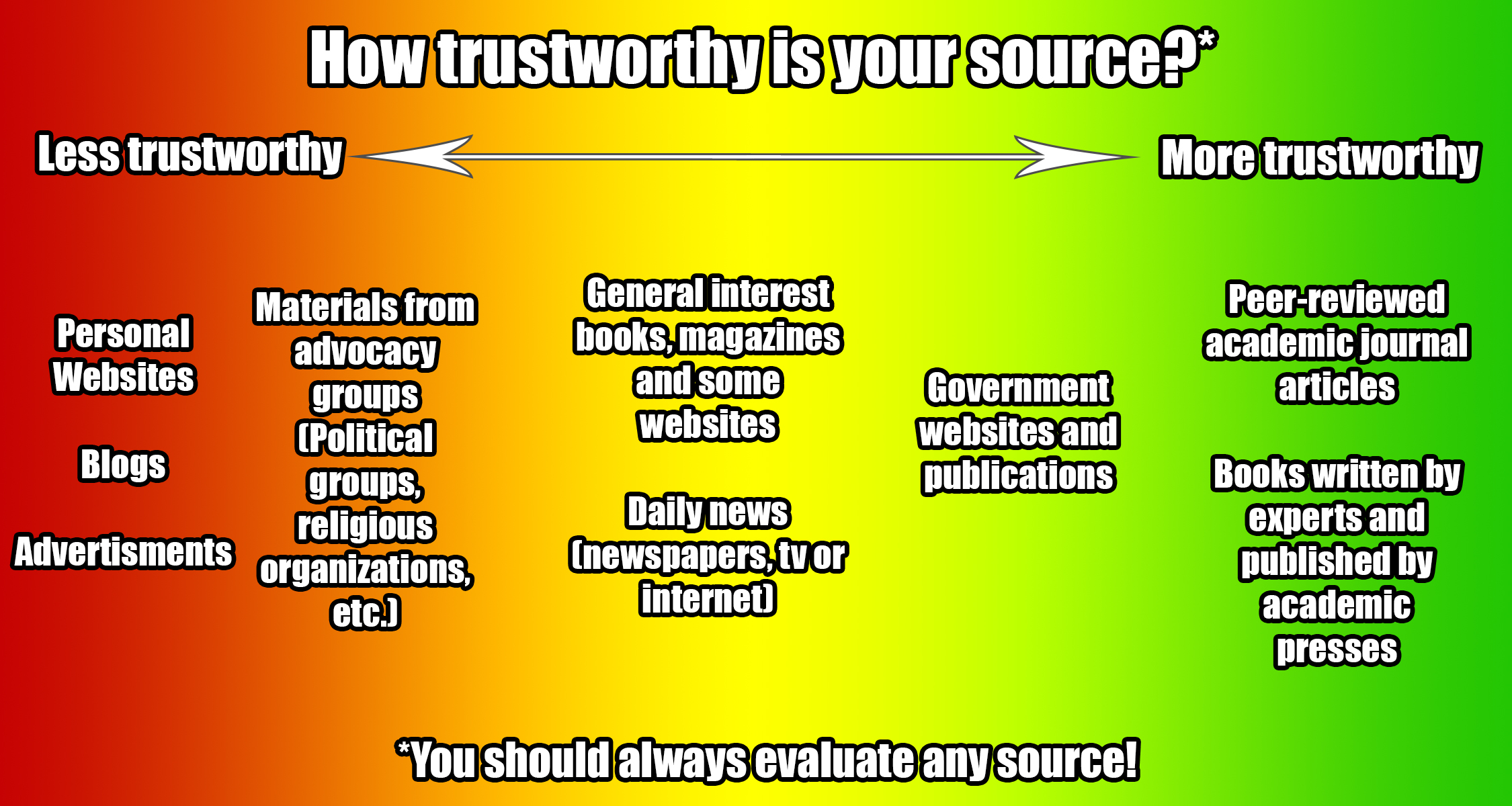 How trustworthy is your source? chart