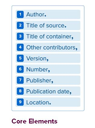 Picture of MLA core elements, listing Author. Title of source. Title of container, Other contributors, Version, Number, Publisher, Publication date, Location.
