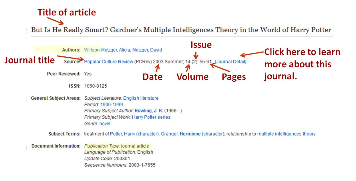 "Diagram of database citation, with ""Title of article"" pointing to the title: ""But is he really smart? Gardener's Multiple Intelligences Theory in the World of Harry Potter"" which is in big letters at the top of the screen. ""Journal Title"" with a red arrow points to ""Source: Popular Culture Review."" ""Date"" with a red arrow points to 2003 Summer; ""Volume"" with a red arrow points to 14; Issue with a red arrow point to (2), and pages points to 55-61. ""Click here to learn more about this journal"" points to [Journal Detail] link."