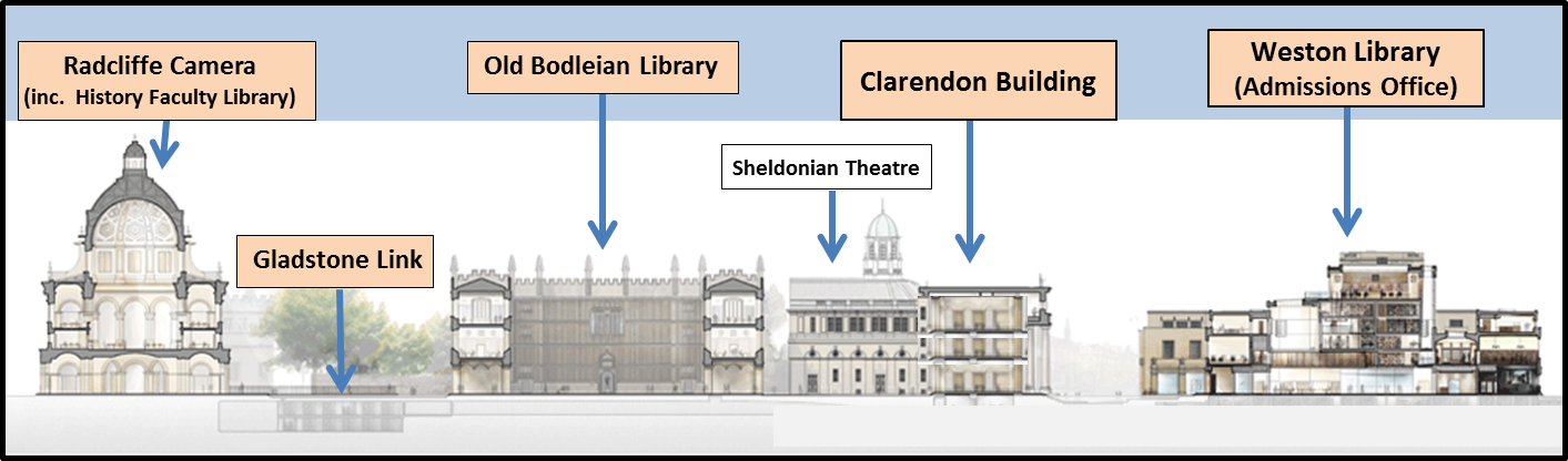 Drawing of the Bodleian Library site (side view)