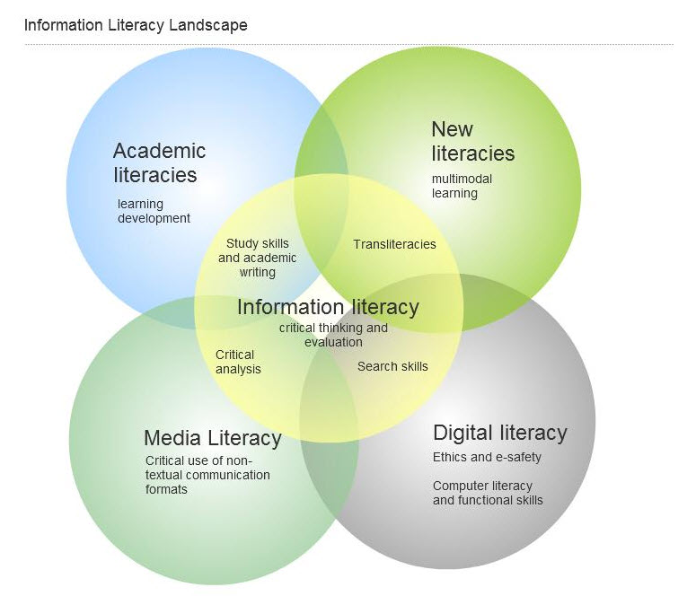 What is information literacy information literacy guide for image venn diagram of intersecting literacies that contribute to information literacy ccuart Choice Image