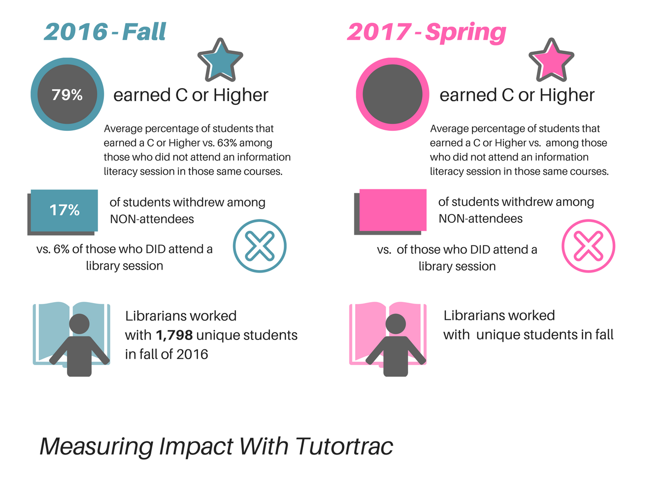 Image: Data on student performance as measured by tutortrac