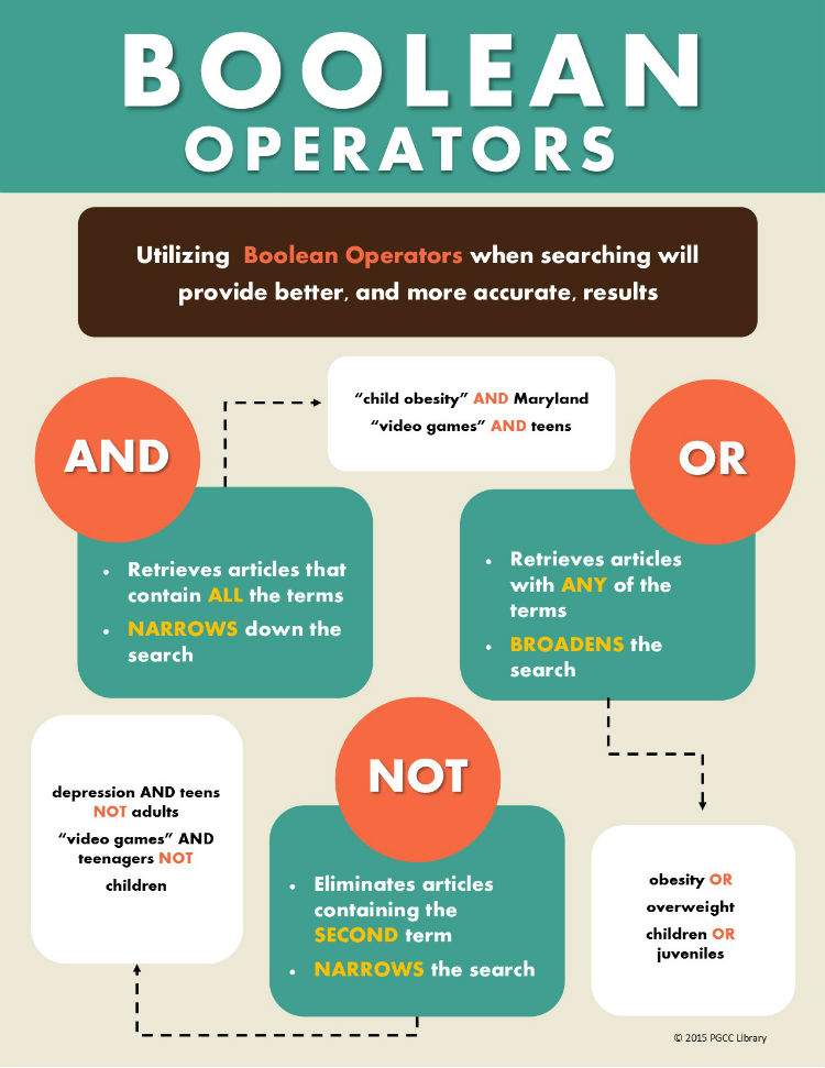 How to use Boolean operators.