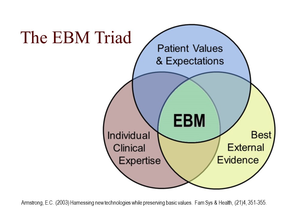 Home Ebm Resource Center Libguides At New York Medical