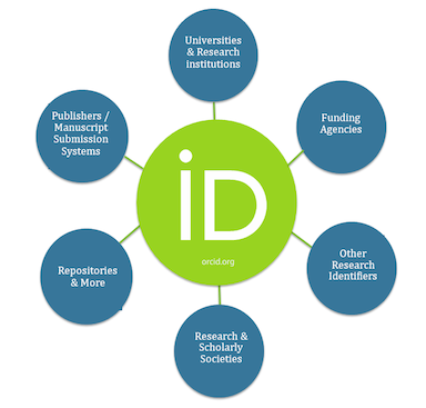 ORCID Connections