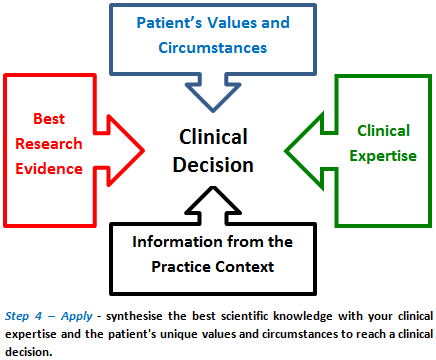 Clinical Decision chart