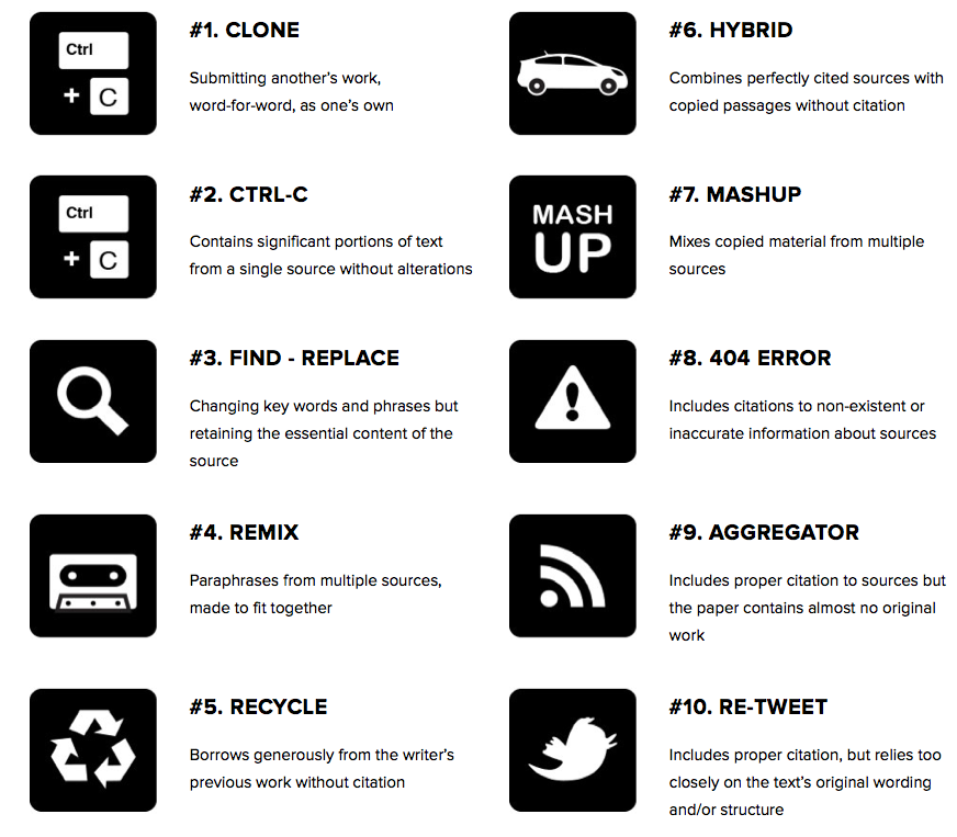 Image with a list of ten different types of plagiarism. Number one, clone: submitting another's work word for word, as one's own. Number two; CTRL-C: contains significant portions of text from a single source without alterations. Number three: Find - Replace, changing key words and phrases but retaining the essential content of the source. Number four: remix, paraphrases from multiple sources, made it fit together. Number five: recycle, borrows generously from the writer's previous work without citation. Number six; hybrid. Combines perfectly cited sources with copied passages without citation. Number seven; mashup. Mixes copied material from multiple sources. Number eight; 404 error. Includes citations to non-existent or inaccruate information about sources. Number nine; aggregator: includes proper citation to sources but the paper contains almost no original work. Number ten; re-tweet. Includes proper citation, but relies too closely on the texts' original wording and/or structure.