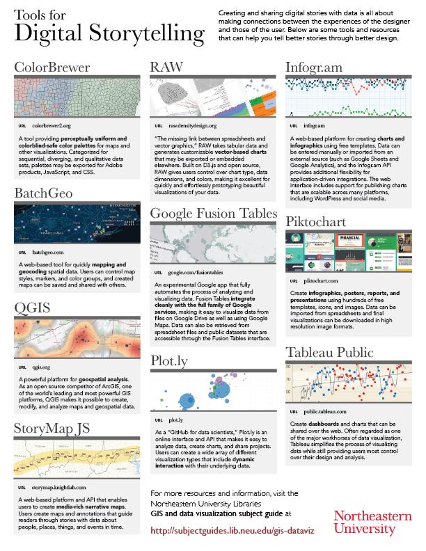 GIS Visual Guides - GIS and Data Visualization - Subject Guides at
