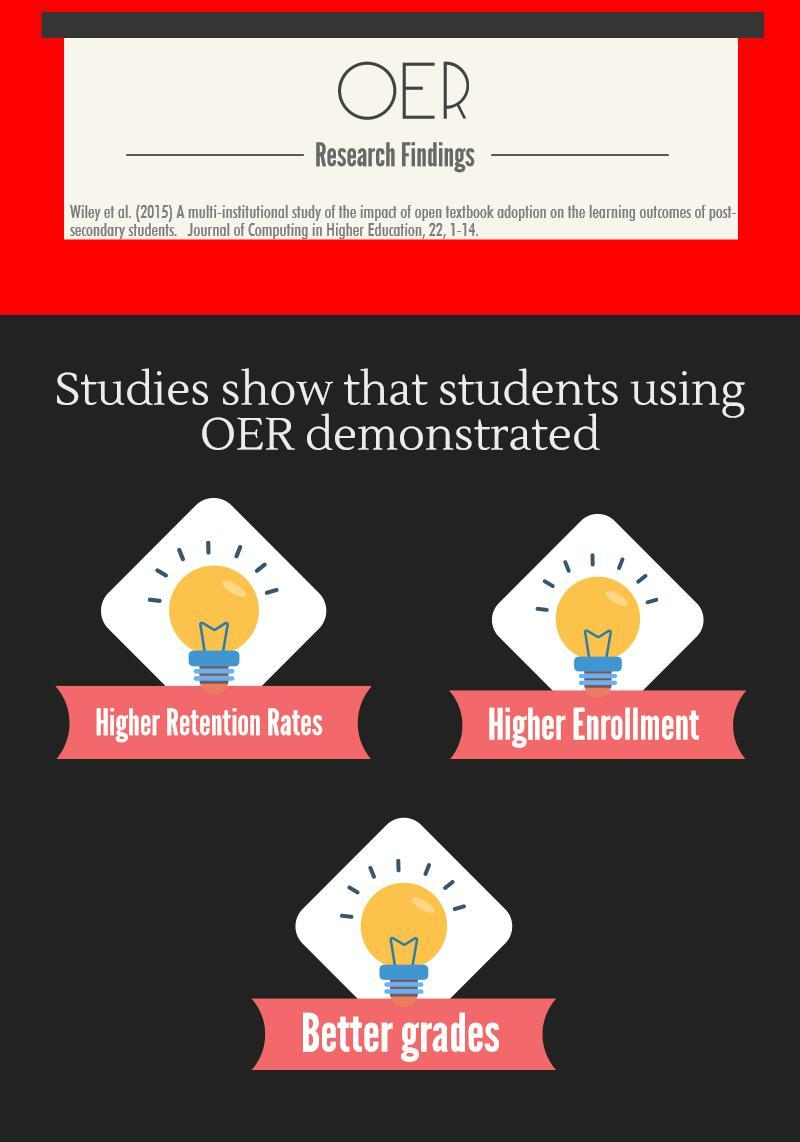 OER researcg findings higher retention, enrollment and grades