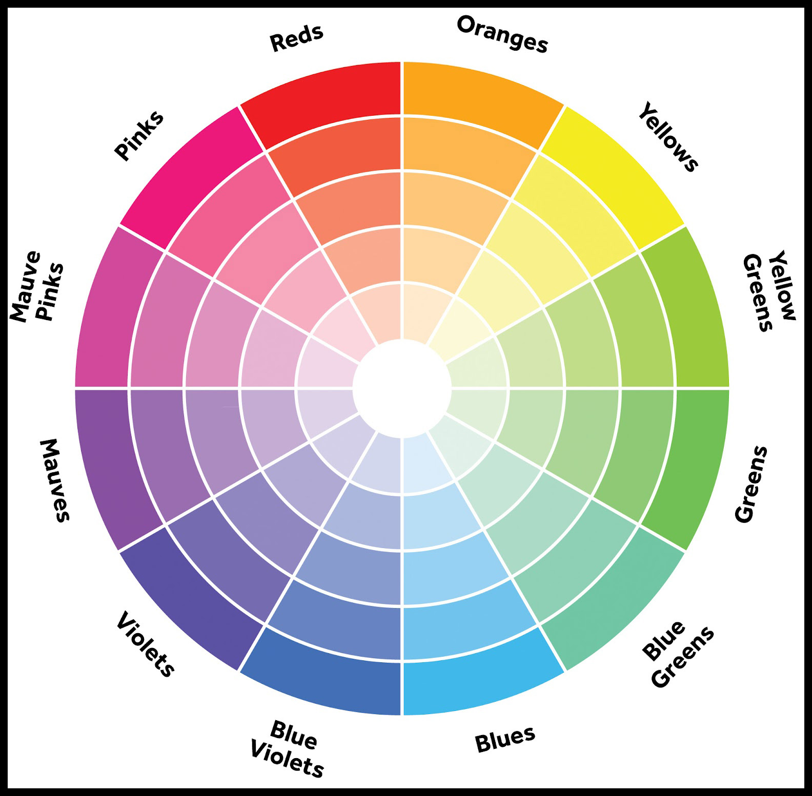 Colors Across From Each Other On The Color Wheel Called Complementary Often Pair Well Together So Do Right Next To Analagous