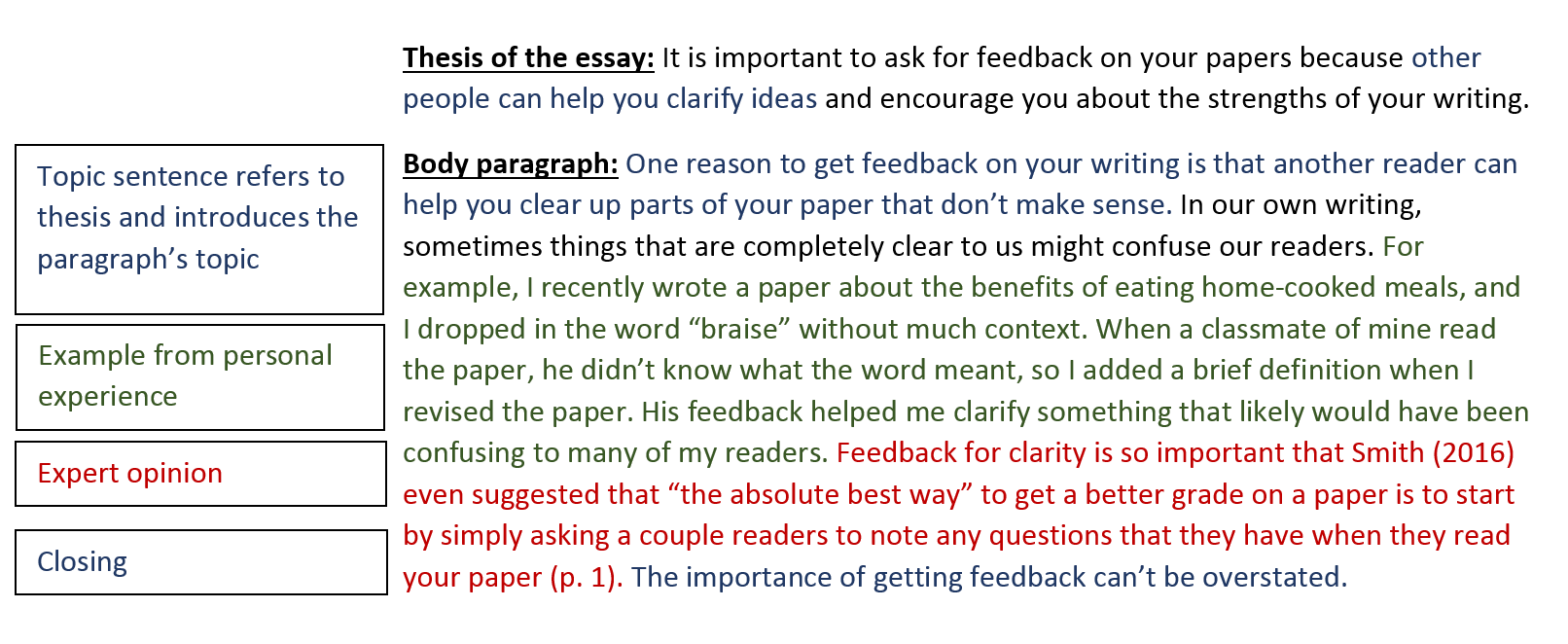 Essay Thesis Statement Writing Your Paper Short Essays In English also Compare And Contrast Essay Examples For High School Body Paragraphs  Writing Your Paper  Research Guides At Eastern  Good Science Essay Topics