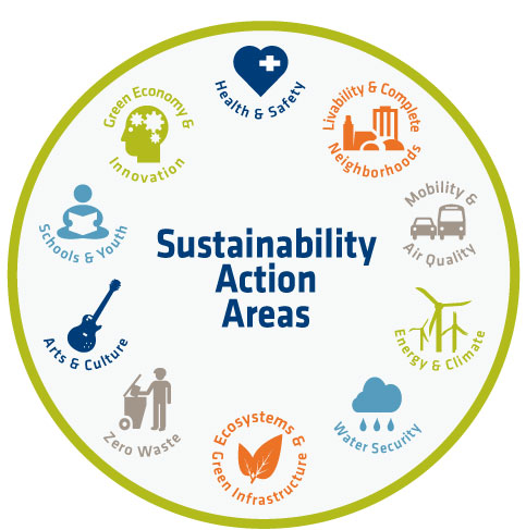 Sustainability Action Areas
