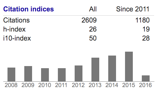 screenshot of citation indices in Google Scholar