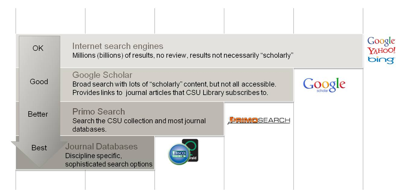 "Internet search engines produce OK results. Millions or billions of results, no review, results are not necessarily ""scholarly"". Google Scholar produces good results. Broad search with lots of scholarly content but not all of it is accessible. Provides links to journal articles that CSU Library subscribes to. Primo Search produces better search results, as it searches the CSU collection and most journal databases. Journal Databases produce the best results which are discipline specific with sophisticated search options."