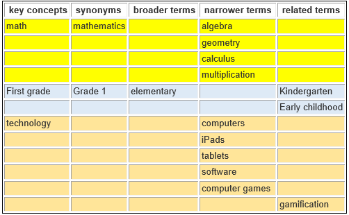 table with keywords