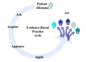 EMB practice cycle
