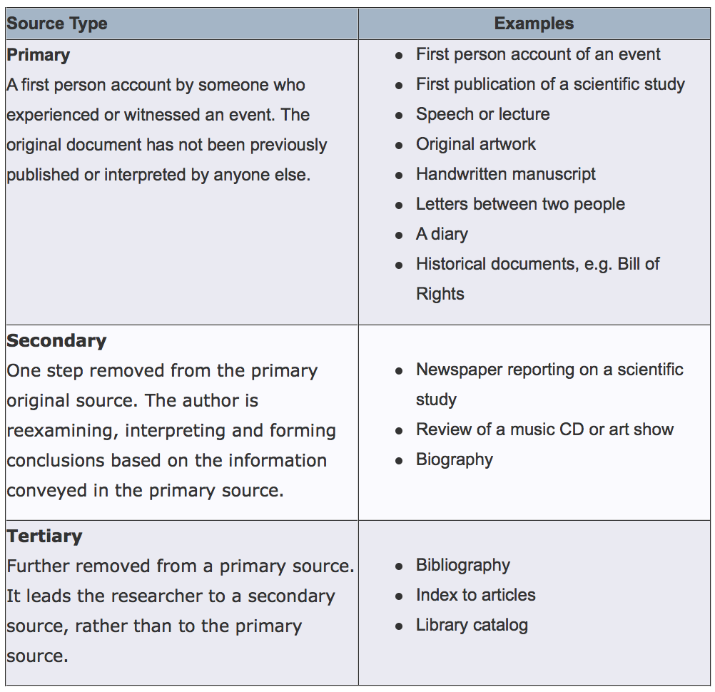Primary Secondary Sources The Research Process A Step By Step