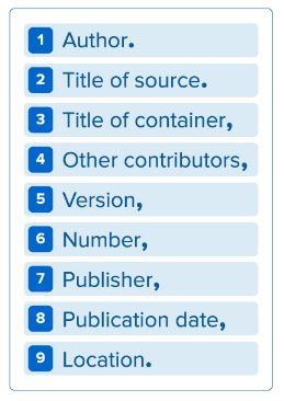 MLA citation core elements in graphic format is a repeat of the numbered list