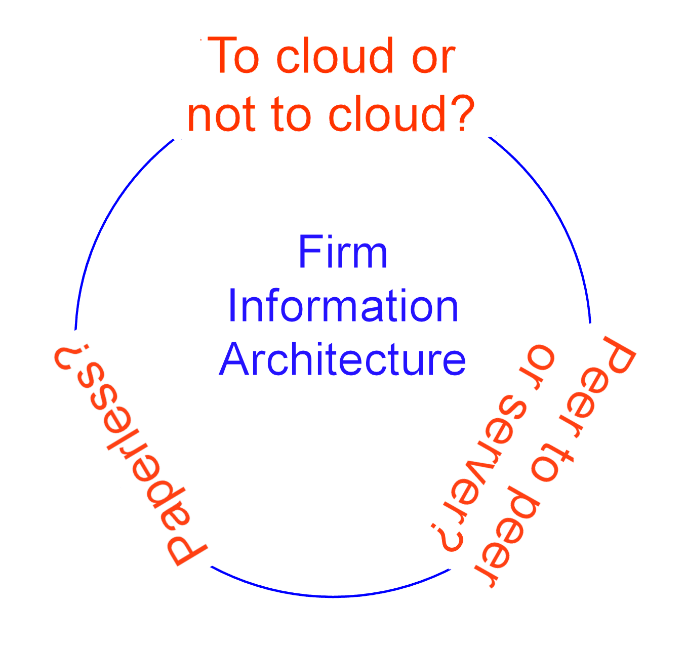 information architecture issues: peer to peer v. server; paperless; cloud