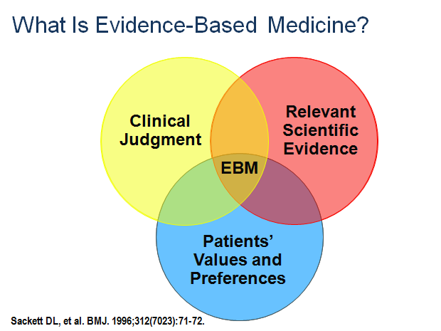 What is Evidence-Based Medicin...