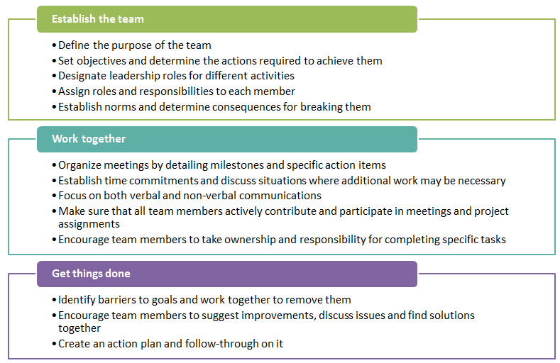 general team development actions