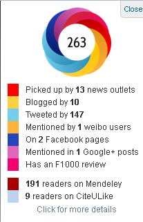 Information provided by Altmetrics bookmarklet