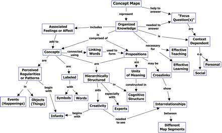 Concept Map Com.What Is Concept Mapping Concept Mapping Libguides At Framingham