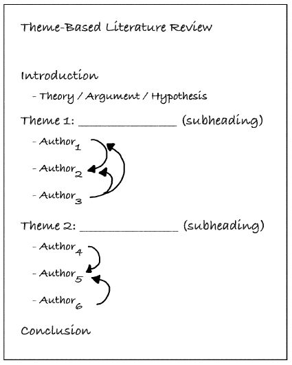 introduction to review of literature