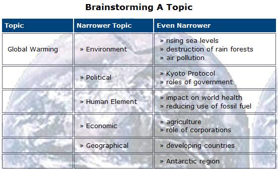 intercultural speech topics