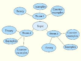 Planning and structuring your essay essay writing libguides at spider diagrams visual ccuart