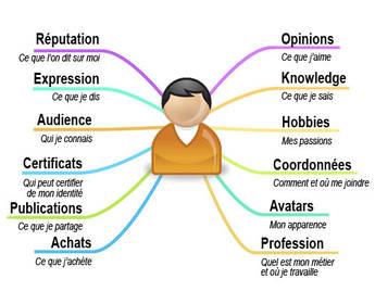 L'identité numérique peut se définir comme l'ensemble des informations et  des données qui se trouvent associées à une personne, une entreprise ou une  ...