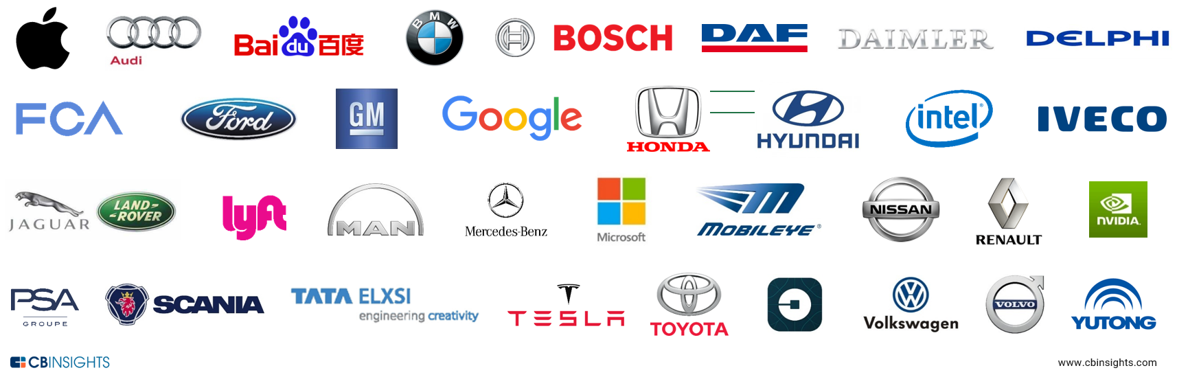 Manufacturers - Connected Vehicles Technology - LibGuides at