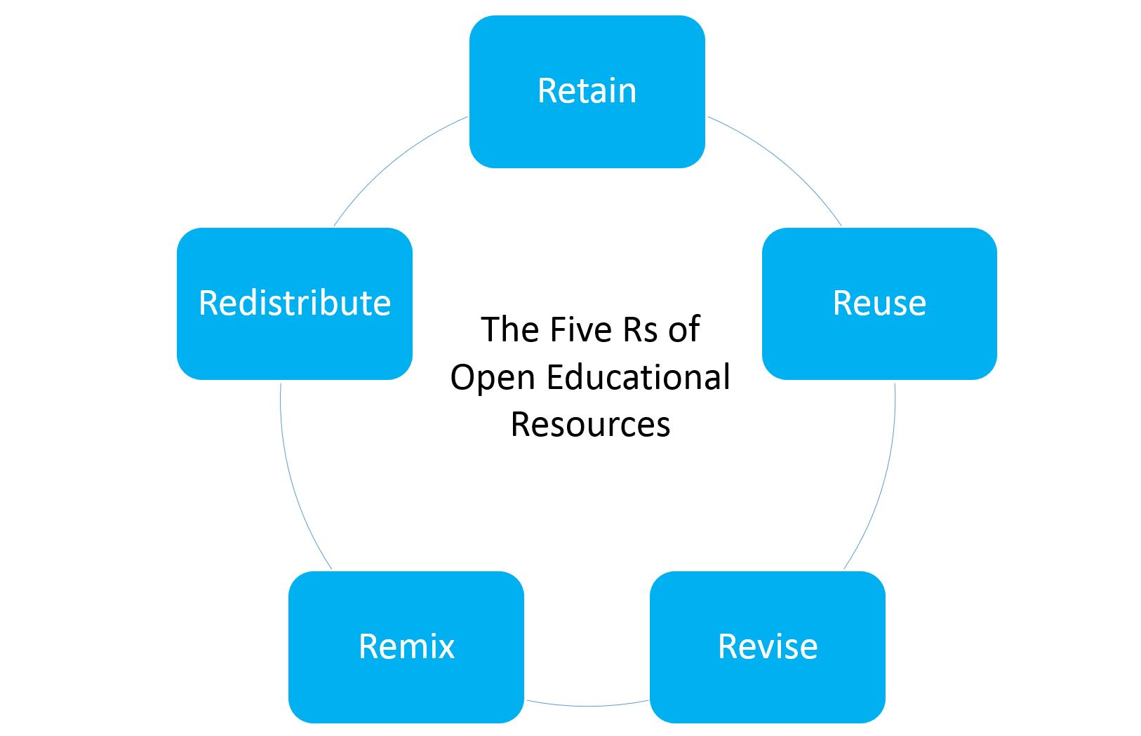 diagram of five Rs of OER