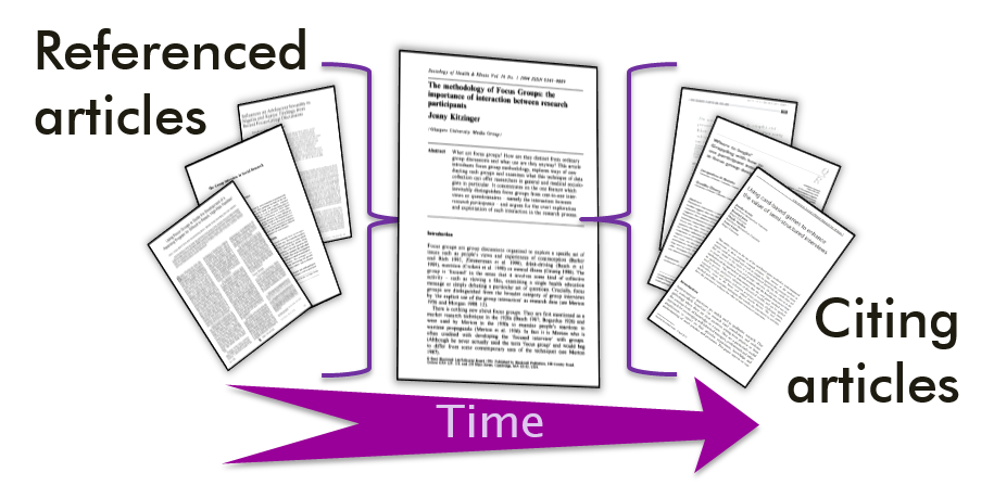The tree of cited and citing articles allows you to follow an academic argument through time