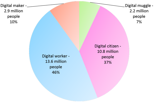 Digital muggle - 2.2m (7%); Digital citizen - 10.8m (37%); Digital worker - 13.6m (46%); Digital maker - 2.9m (10%)