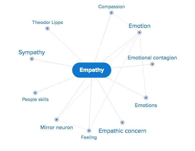 Empathy Mind Map From Credo Reference