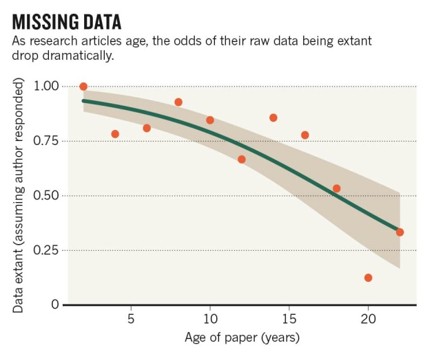 Missing data: as research articles age, the odds of their raw data being extant drop dramatically. Grpah shows this steep decline over time