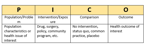 Steps to finding evidence - NS 4600: Explorations in Global