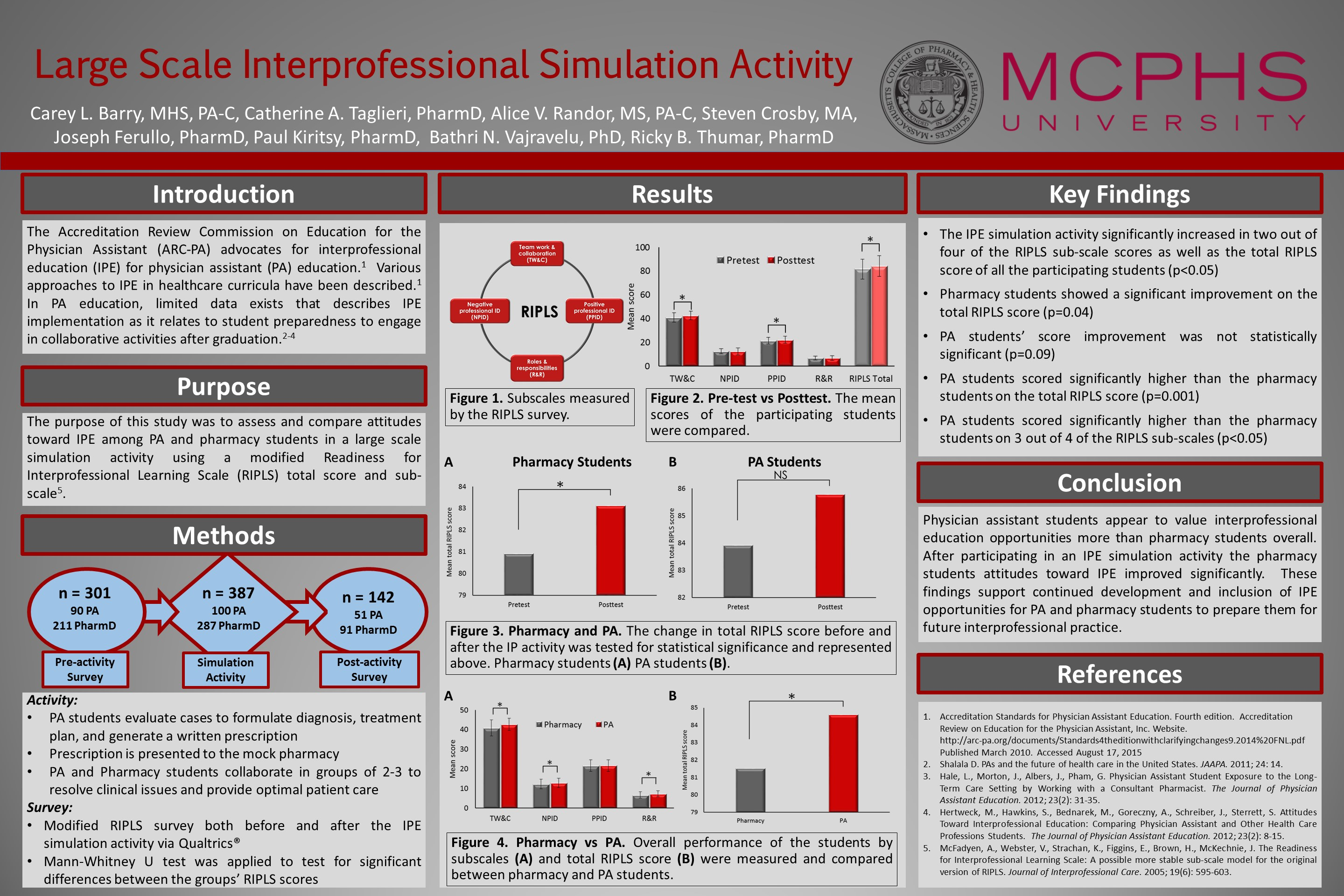 Large Scale Interprofessional Simulation Activity